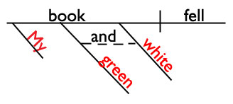 Sentence diagram of compound adjectives