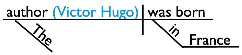 Sentence Diagram of an Appositive