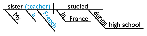sentence diagram with appositive and prepositional phrase