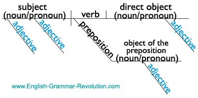 Diagramming sentences adjectives electrical work wiring diagram diagramming the parts of speech rh english grammar revolution com sentence diagramming adjectives adverbs and articles diagramming sentences adjective ccuart Images