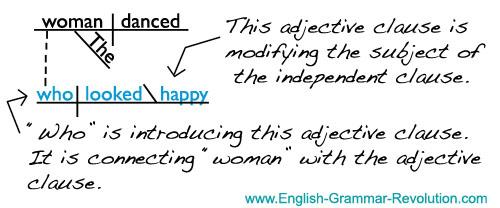 english grammar subordinate clause