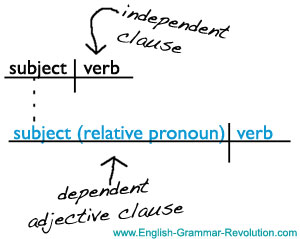 Diagramming clauses independent dependent clauses sentence diagram adjective clause ccuart Choice Image