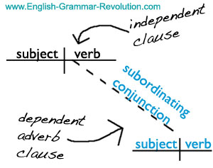 adverb clause sentence diagram