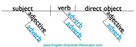 Sentence Diagram of Adverbs