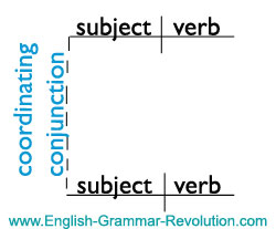 Sentence Diagram of a Coordinating Conjunction www.GrammarRevolution.com/list-of-conjunctions.html