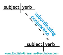 Sentence Diagram of a Subordinating Conjunction www.GrammarRevolution.com/list-of-conjunctions.html