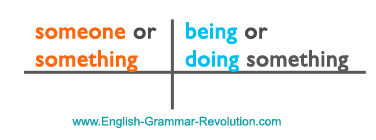 Here's a basic sentence diagram. The subject is on the left and the verb is on the right.