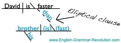 Sentence Diagram Elliptical Clause