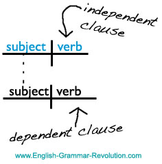 independent clause sentence diagram