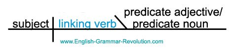 Sentence Diagram of a Linking Verb www.GrammarRevolution.com/list-of-verbs.html