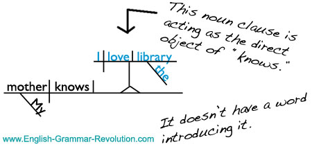 Diagramming clauses independent dependent clauses sentence diagram noun clause ccuart Image collections