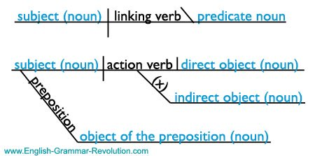 Basic Sentence Diagram of Noun Jobs www.GrammarRevolution.com/what-is-a-noun.html