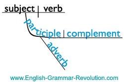 How to diagram a participial phrase