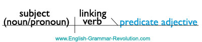 Linking Verb Sentence Diagram