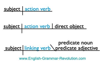 Diagramming the parts of speech sentence diagram ccuart Images