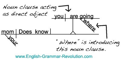 Sentence Diagram of a Noun Clause Acting As A Direct Object