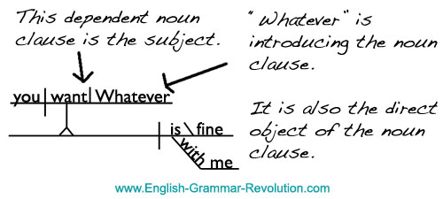 noun clause used as a direct object