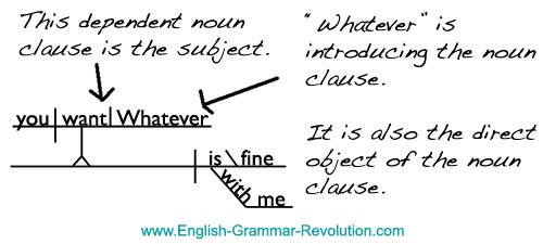 Sentence Diagram of a Noun Clause