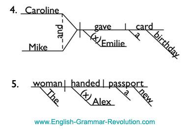 Sentence Diagram Indirect Object