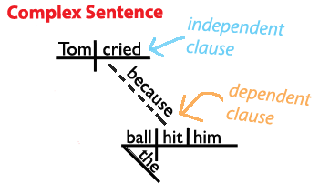 Sentence structure learn about the four types of sentences heres a sentence diagram of a complex sentence grammar revolution ccuart Images