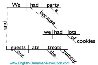 Diagramming sentences with compound adverbs complete wiring diagrams the compound complex sentence rh english grammar revolution com diagramming sentences with compound verbs diagramming complex ccuart Images