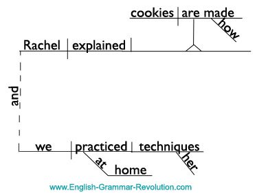 Compound Complex Sentence Diagram Noun Clause