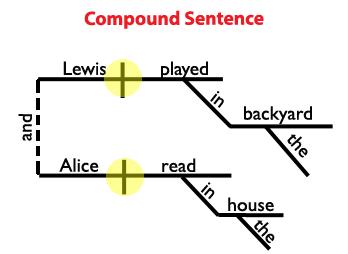 Compound Sentence Diagram