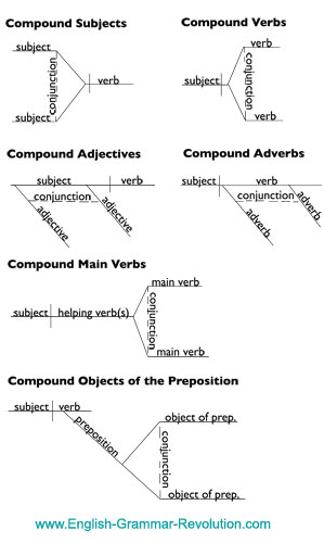 diagramming coordinating conjunctions   diagramming compound words