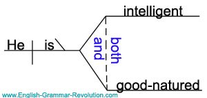 Sentence diagram of a conjunction