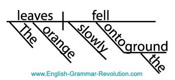 Here's a sentence diagram.