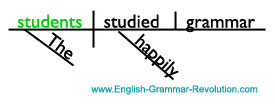 Sentence Diagram with a Subject Noun www.GrammarRevolution.com/list-of-nouns.html