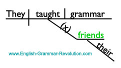 Sentence Diagram of Indirect Object Noun www.GrammarRevolution.com/proper-nouns.html