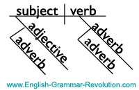 Here's a basic sentence diagram of adjectives and adverbs. Learn more about diagramming sentences here --> www.GrammarRevolution.com/english-grammar-exercise.html