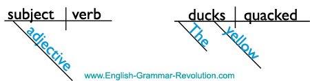 English Grammar Revolution