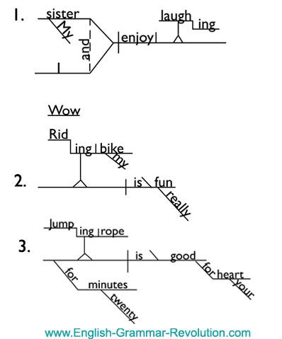 gerunds sentence diagram