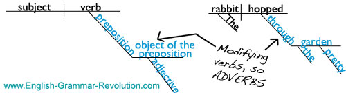 Prepositional phrases act as adjectives or adverbs. Here's a sentence diagram.  www.GrammarRevolution.com/what-is-a-prepositions.html