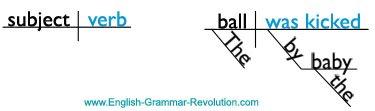 Sentence Diagram Passive Verb