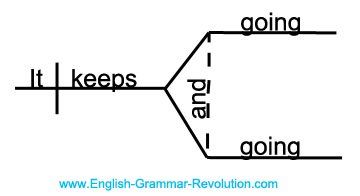 Diagram    It  Puzzler Answers  Sentence Diagrams