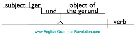 diagramming gerunds
