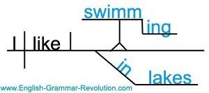 Sentence Diagram with Gerund Phrase