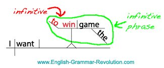 Infinitive Phrase Sentence Diagram