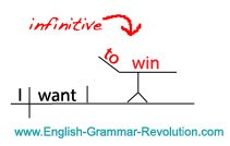 Infinitive Sentence Diagram