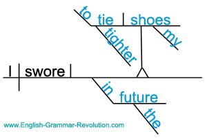 Sentence Diagram with Infinitive Phrase