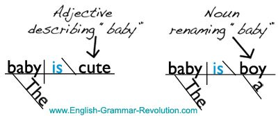 Diagramming verb types part 2 the baby is cute the baby is a boy directions diagram the following sentences ccuart Choice Image