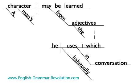 Sentence Diagram Mark Twain