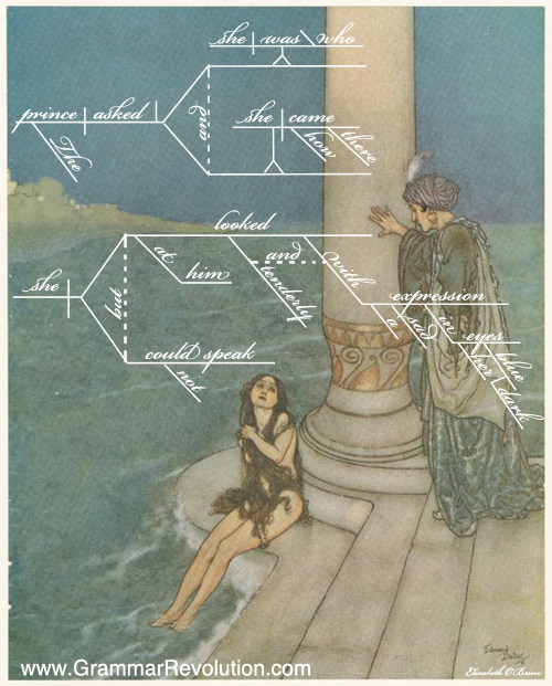 Sentence Diagram The Little Mermaid Noun Clauses