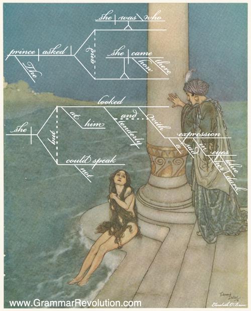 Sentence Diagram The Little Mermaid Noun Clauses
