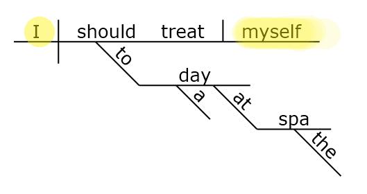 Sentence diagram of the reflexive pronoun MYSELF www.GrammarRevolution.com/reflexive-pronoun.html