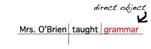 Sentence Diagram Direct Object Noun www.GrammarRevolution.com/what-is-a-noun.html