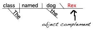 Sentence Diagram Objective Complement Noun www.GrammarRevolution.com/what-is-a-noun.html